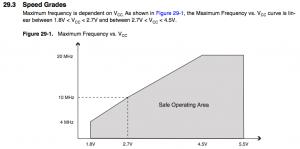 ATMega328P Speed Grades